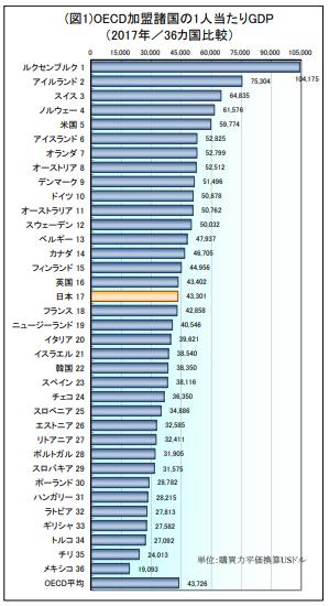 「OECD加盟諸国の1人当たりGDP(2017年/36ヵ国比較)」のグラフ