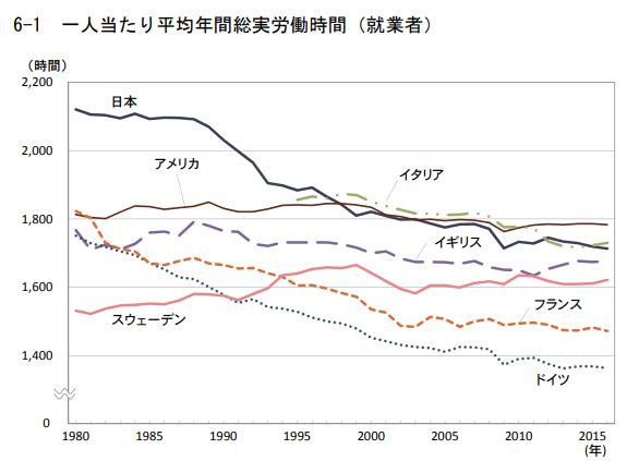 一人当たり平均年間総実労働時間(就業者)のグラフ