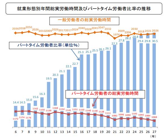 就業形態別年間総労働時間及びパートタイム労働者比率の推移のグラフ