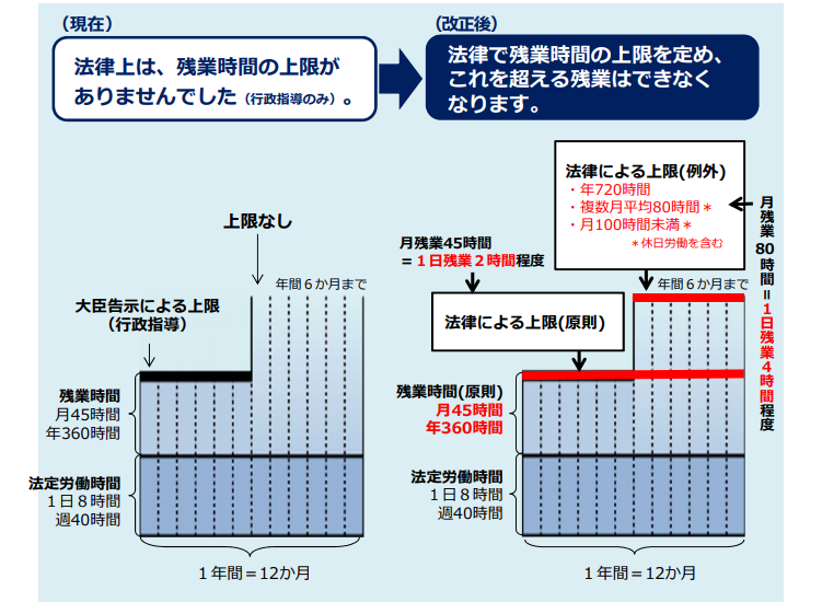 労働基準法改正の前後を比較するイメージ