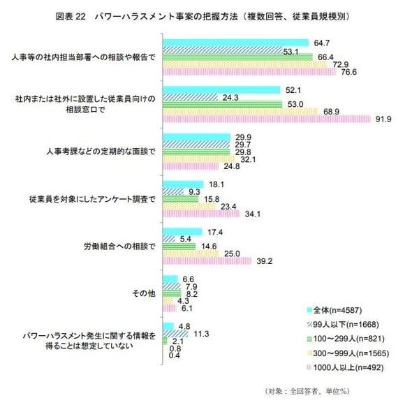 パワーハラスメント事案の把握方法(複数回答、従業員規模別)のグラフ