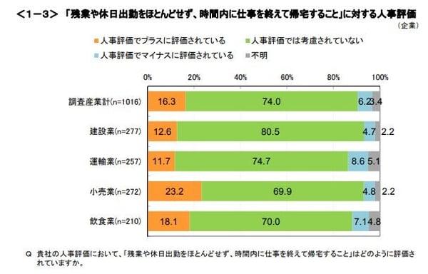 「残業や休日出勤をほとんどせず、時間内に仕事を終えて帰宅すること」に対する人事評価のグラフ