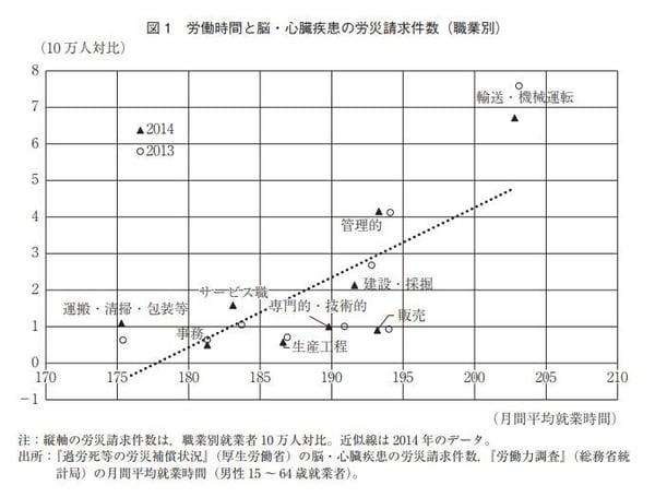 労働時間と脳・心臓疾患の労災請求件数(職業別)のグラフ