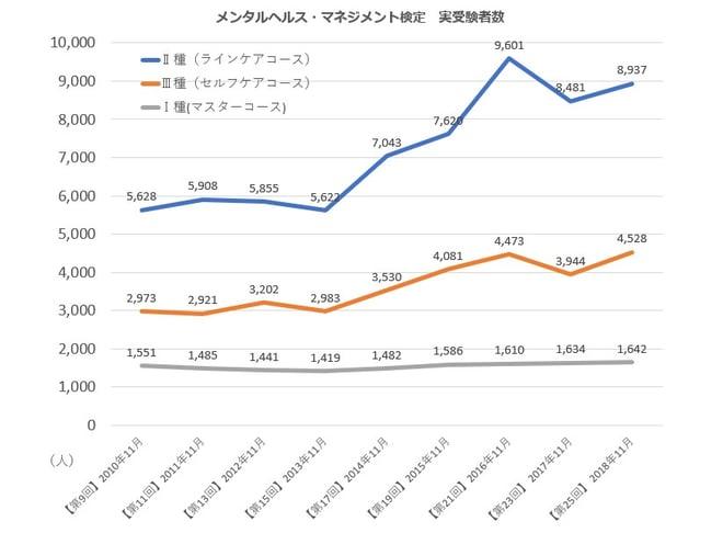 「メンタルヘルスマネジメント検定 実受験者数」のグラフ